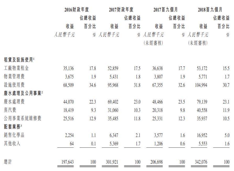 金茂源环保,中国最大的电镀工业园区发展、运营商,递交招股书、拟香港主板上市