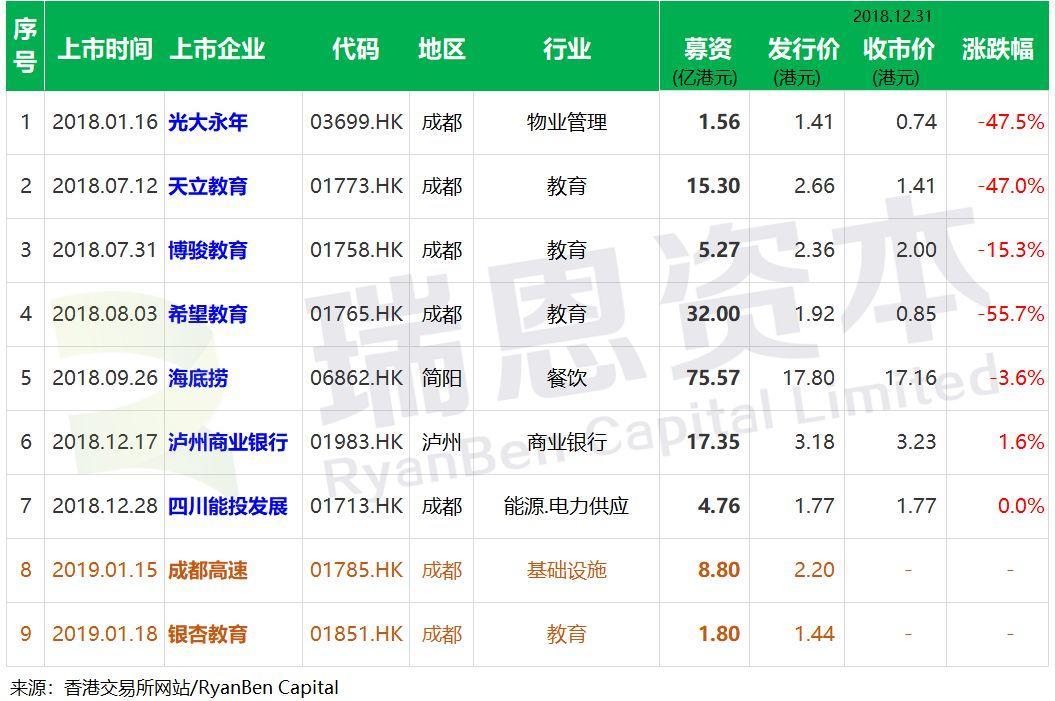 四川企业.香港IPO : 2018年,上市7家、通过聆讯2家、处理中2家