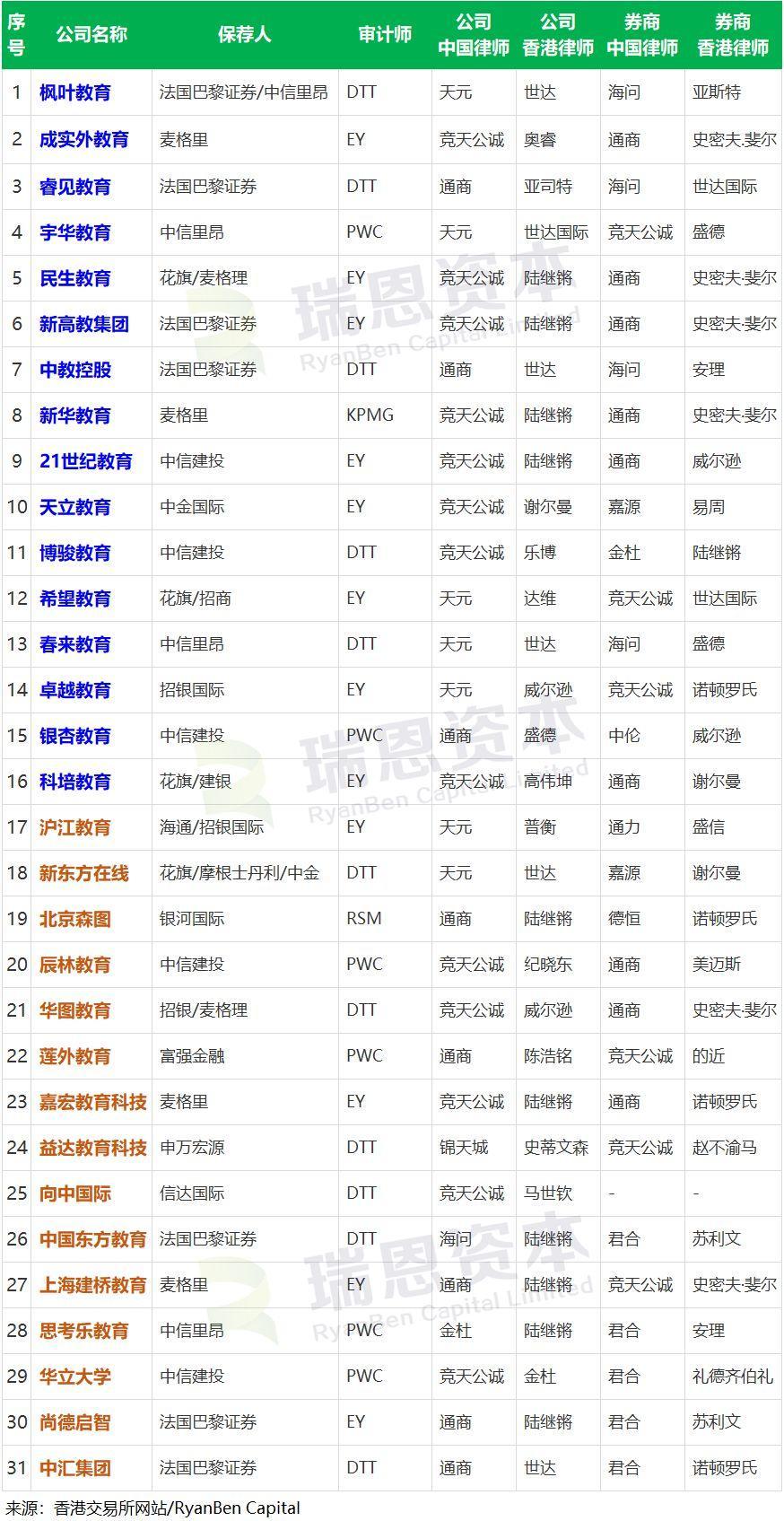 教育企业香港IPO上市盘点 (截至2019年2月1日)