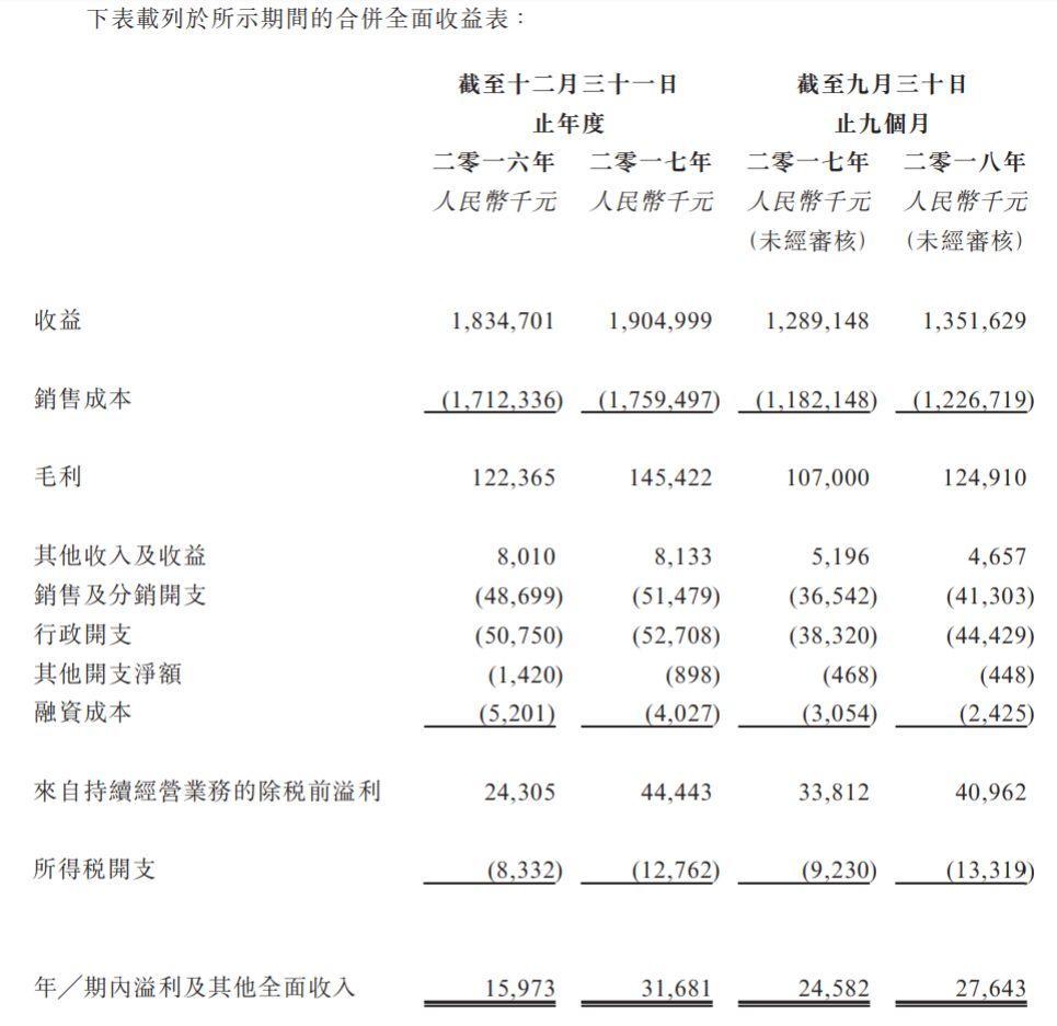 汽车后服务.香港IPO : 来自广东中山的世纪联合,递交招股书、拟主板上市