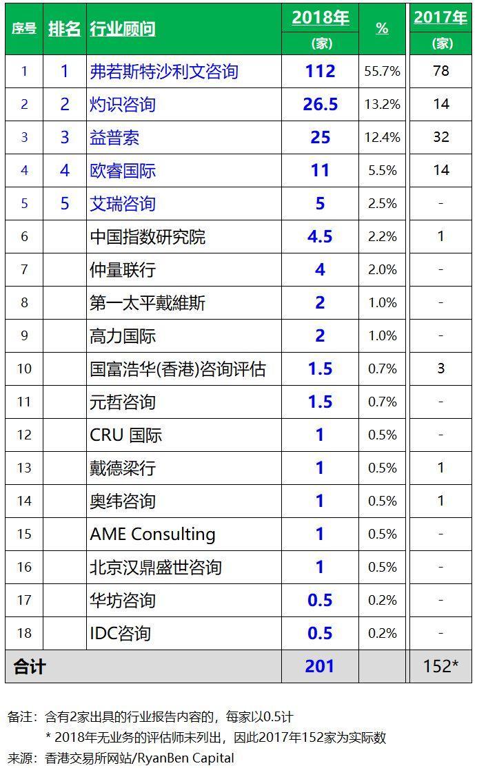 2018年香港IPO上市中介团队.行业顾问排行榜