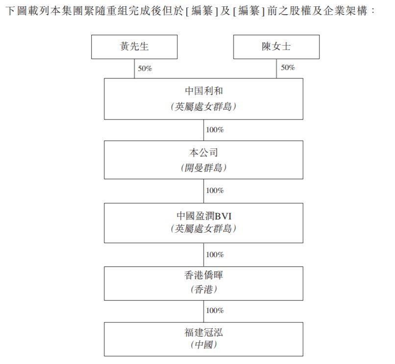 福建冠泓,来自泉州晋江的无纺布制造商,递交招股书、拟香港主板上市