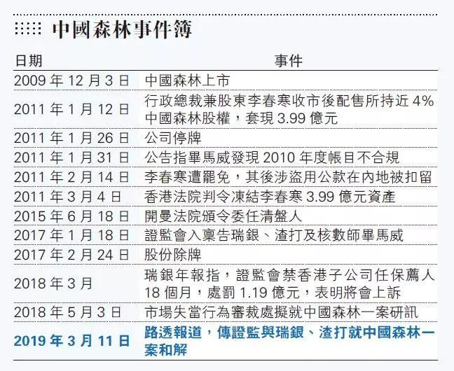 中国森林造假案传和解,两保荐人不评论,港证监:无补充