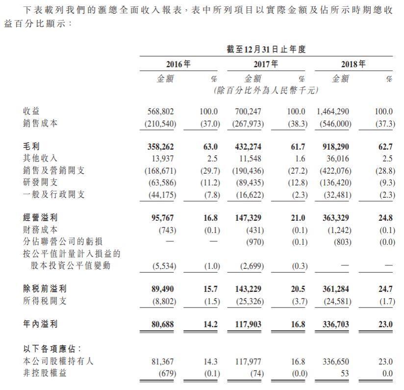 苏州玩友时代,来自江苏的手机游戏运营商,递交招股书、拟主板上市