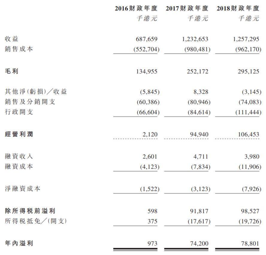 丽年国际,中国唯一未上市的15大消费EMS供应商之一,递交招股书、拟香港主板上市