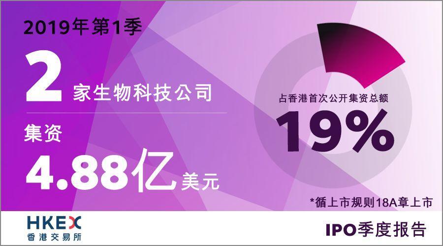 香港IPO市场首季继续活跃,26亿美元募资额全球第二名
