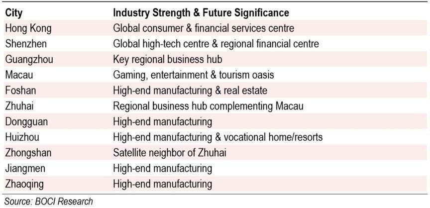王卫:从上市公司看粤港澳大湾区城市的分工合作