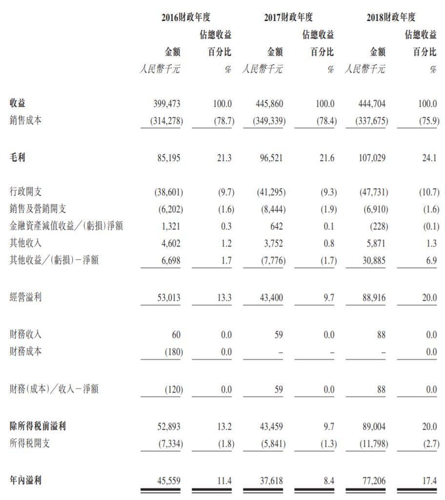 旷世控股,来自浙江宁波、蜡烛和香薰产品销售均排中国前四的家居饰品供应商,递交招股书、拟香港主板上市