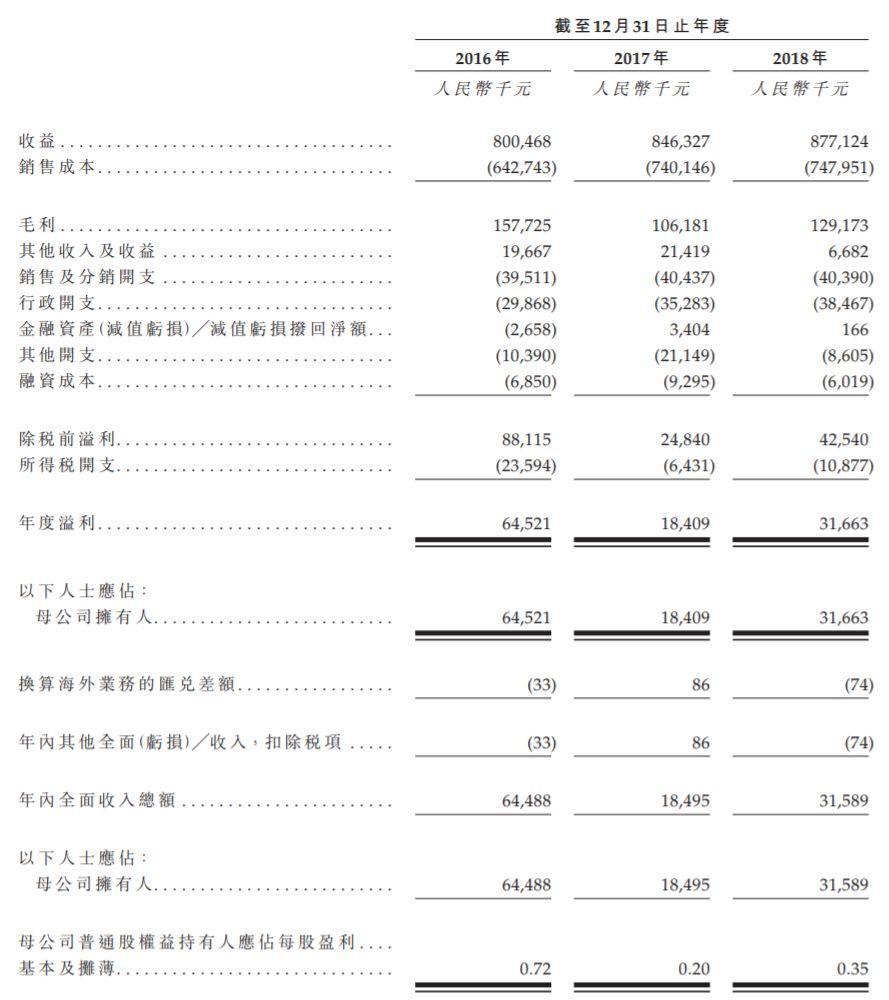 海聆梦,来自江苏盐城、中国聚酯纤维床上纺织品排名第三的家用纺织品制造商,递交招股书、拟香港主板