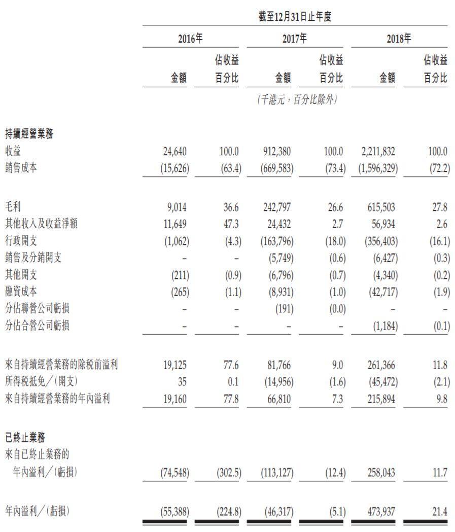 北控城市服务,中国第4大私营城市环卫服务商,递交招股书、拟香港主板上市