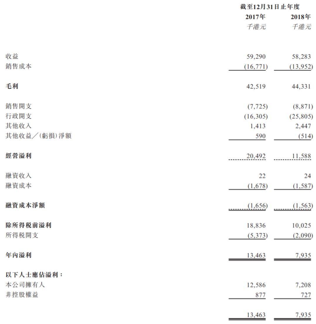 敬信服务,江苏苏州第6大善终服务的殡葬供应商,递交招股书、拟香港创业板上市