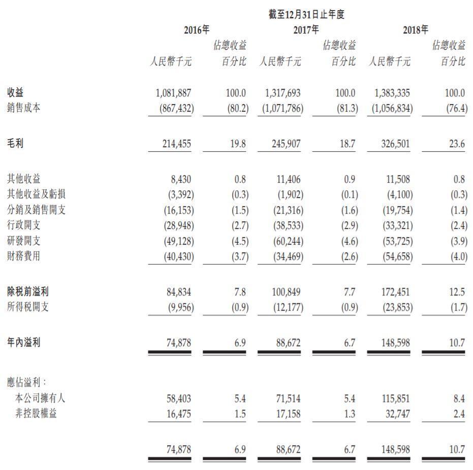 浦江国际(02060.HK),中国特大桥所用桥樑缆索的最大供货商,通过聆讯,预期28日上市