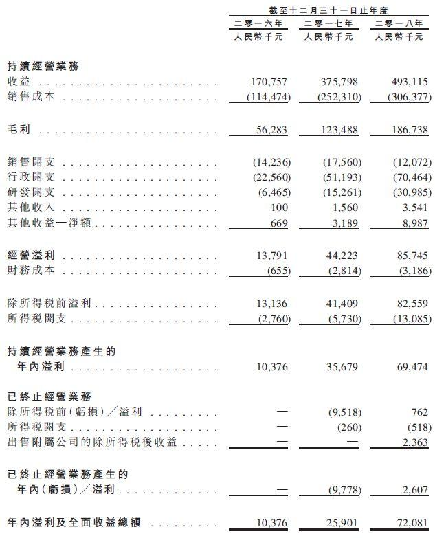 来自莆田东峤、毕业于莆二中的80后,他的企业在港交所挂牌上市、募资4.6亿港元