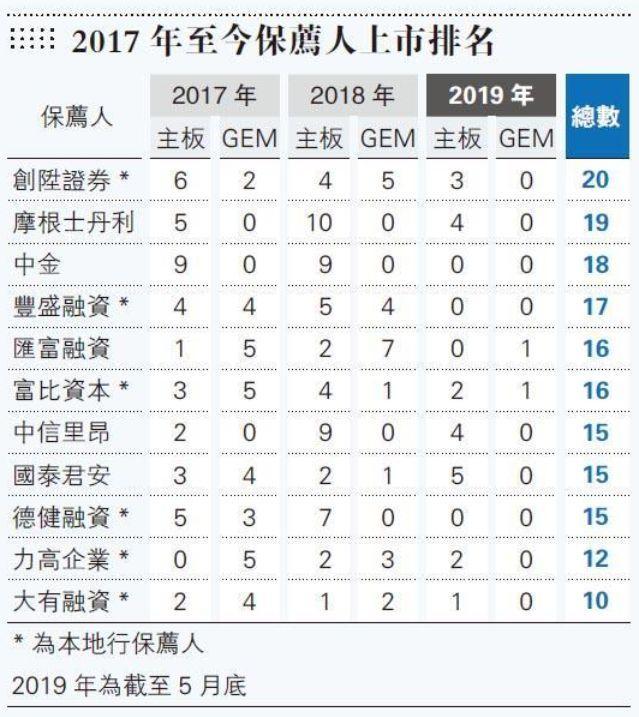 """港交所:查询保荐人纪录""""捉鬼"""",重点锁定""""高产量""""本地投行"""