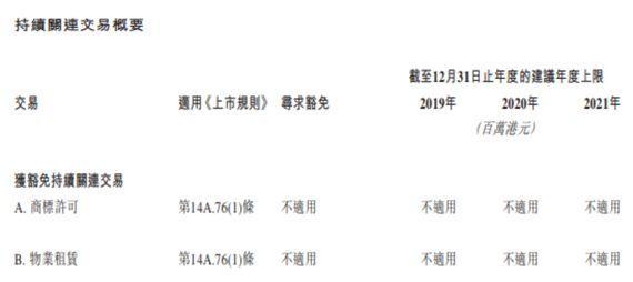 香港联交所批准首个永久性关联交易豁免权上市