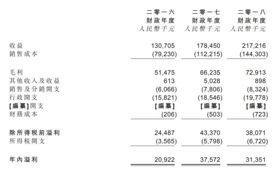 勋龙汽车,来自江苏昆山、中国第二大热压汽车模具制造商,通过港交所聆讯