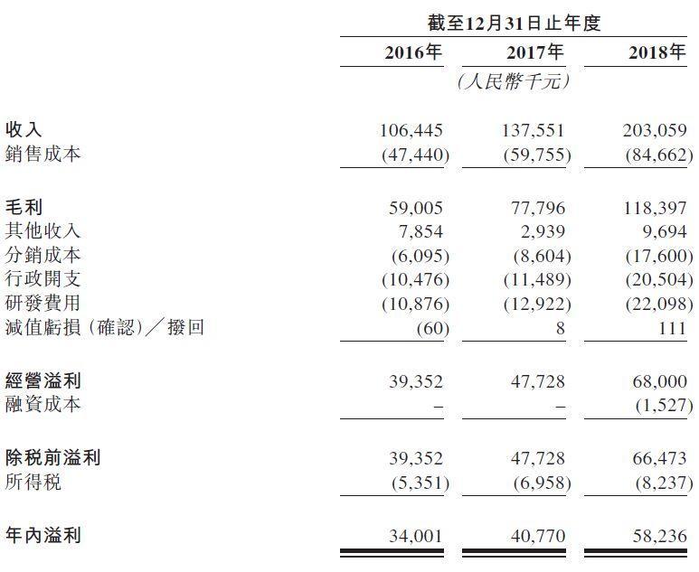 康德莱(603987.SH)分拆医疗器械子公司、中国最大的PCI支援器械商,递交招股书,拟香港主板H股上市