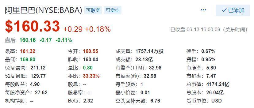 阿里巴巴,以保密形式在香港递交第二上市申请,募资额可能破纪录