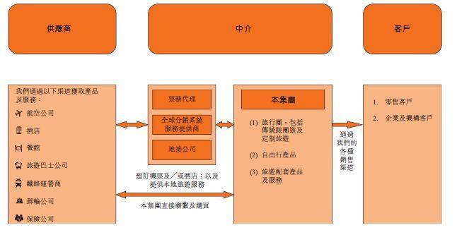 旅游企业.飞扬国际,来自宁波、从新三板摘牌、浙江省第5大旅游服务提供商,通过港交所聆讯