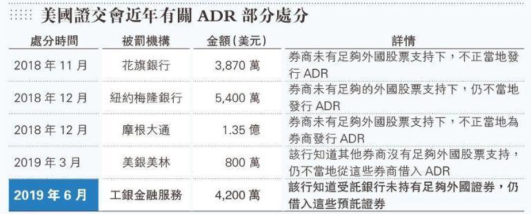 某行在美国遭罚3.6亿港元,涉ADR业务失当