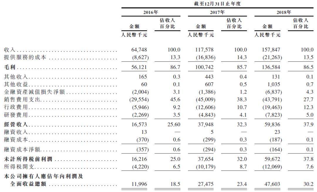 网上车市 cheshi.com,排名第一的中国汽车新媒体平台,递交招股书,拟香港主板上市