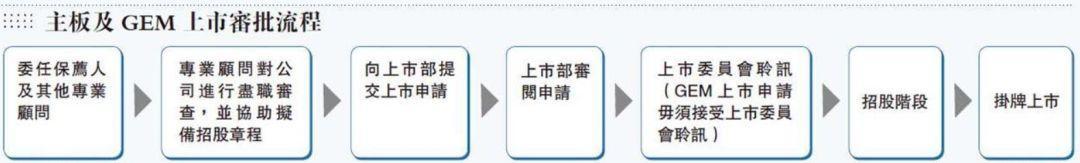 """传港交所前高层IPO审核""""放水"""",涉及30多家企业"""