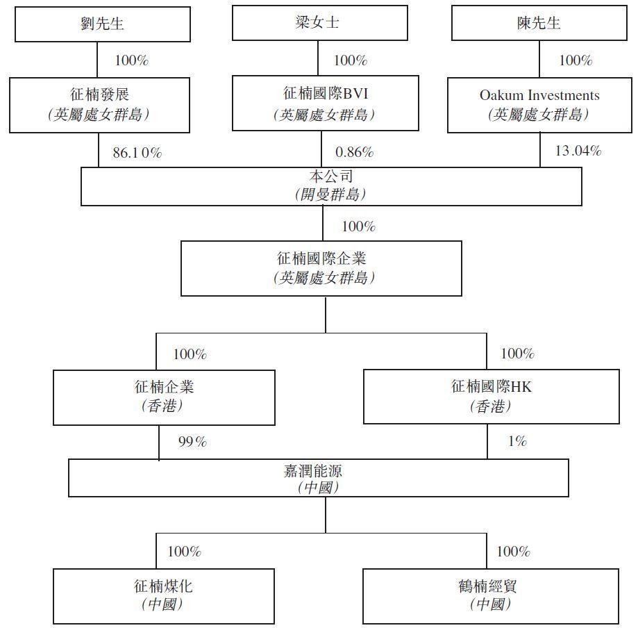 睿泽能源,来自黑龙江鹤岗、东北地区第二大独立焦化企业,递交招股书,拟香港主板上市