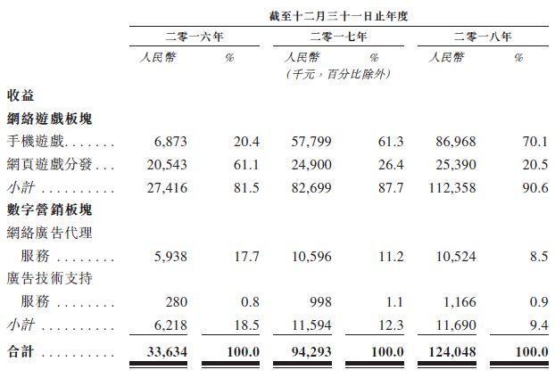 中至科技,来自南昌、288万牌友拱出来的江西最大的本土棋牌游戏运营商,递交招股书,拟香港主板上市
