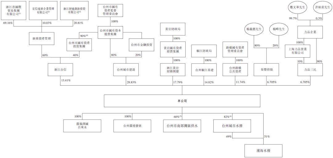 台州水务,浙江第五、台州第一大供水公司,递交招股书,拟香港主板上市