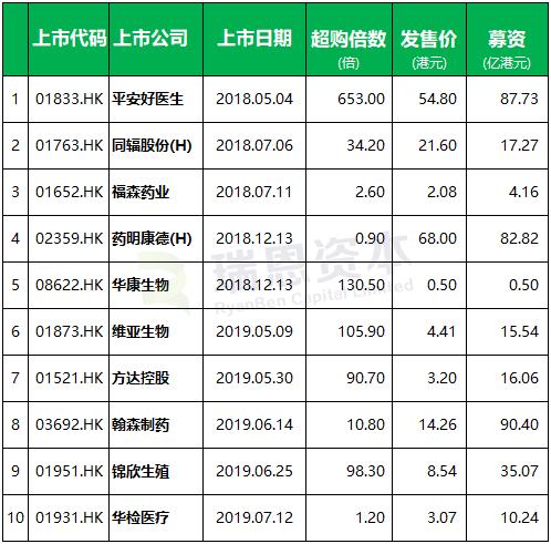 医疗健康企业香港IPO上市汇总 (2018年以来)