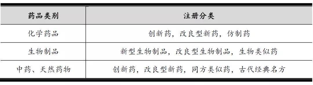 国浩律师事务所:药品行业监管、药品管理新规简析