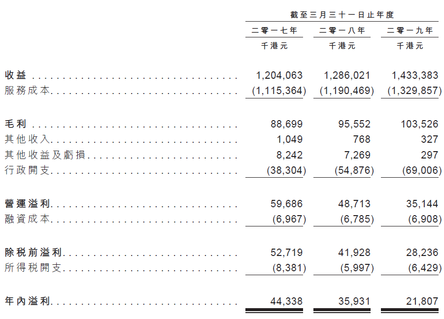 庄臣控股,珠海华发和粤丰环保控股的香港第一大环境卫生服务商,递交招股书,拟香港主板上市