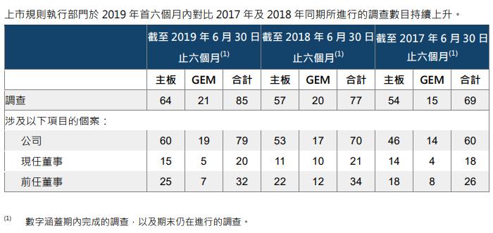 港交所:2019年上半年,调查85家公司
