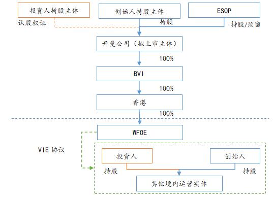 人民币基金投资境外红筹架构方式法律分析