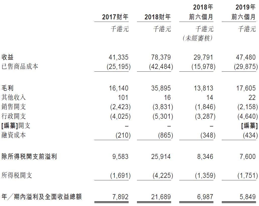 万邦珠宝,5间零售店、年营收7800万港元的香港珠宝商,递交招股书,拟香港创业板上市