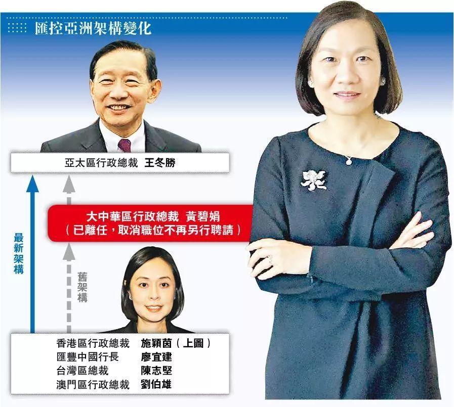汇丰控股:大中华CEO黄碧娟离职,取消职位、精简架构、控制成本