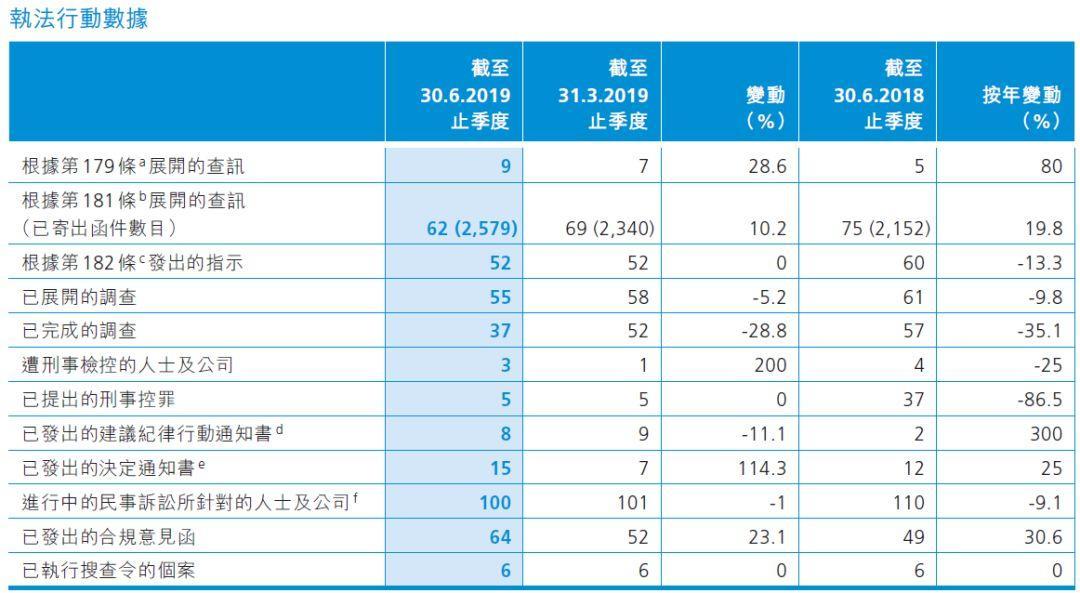 香港证监会:4-6月份,审阅上市申请105宗,持牌机构数创新高