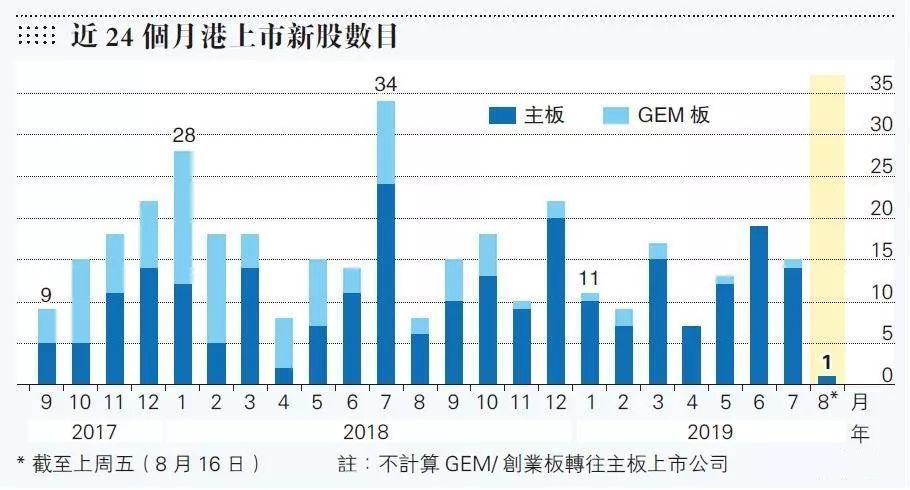 港交所:8月份可能只有 1 只新股上市,新股市场有些低迷