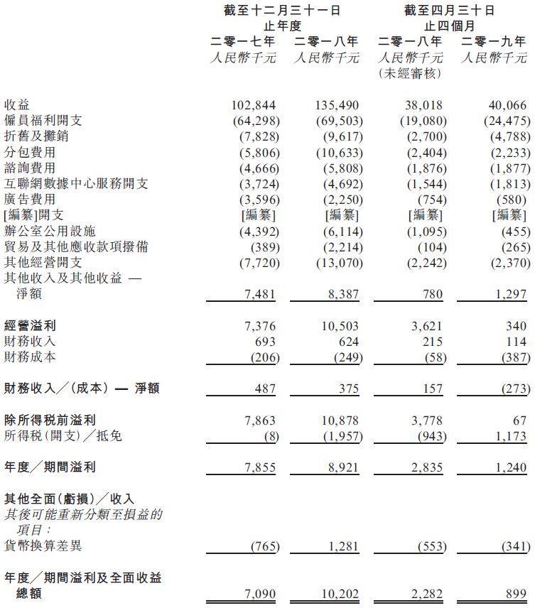 论客控股,网易持股38.5%的企业电子邮件解决方案供应商,拟香港创业板上市