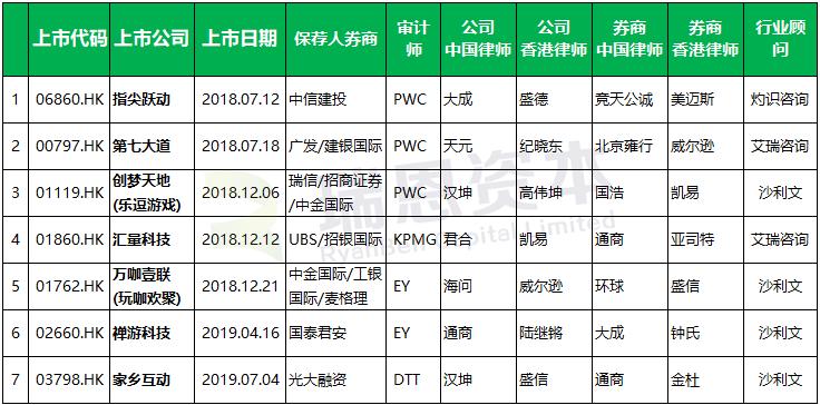 游戏企业香港IPO上市盘点 (2018年以来)
