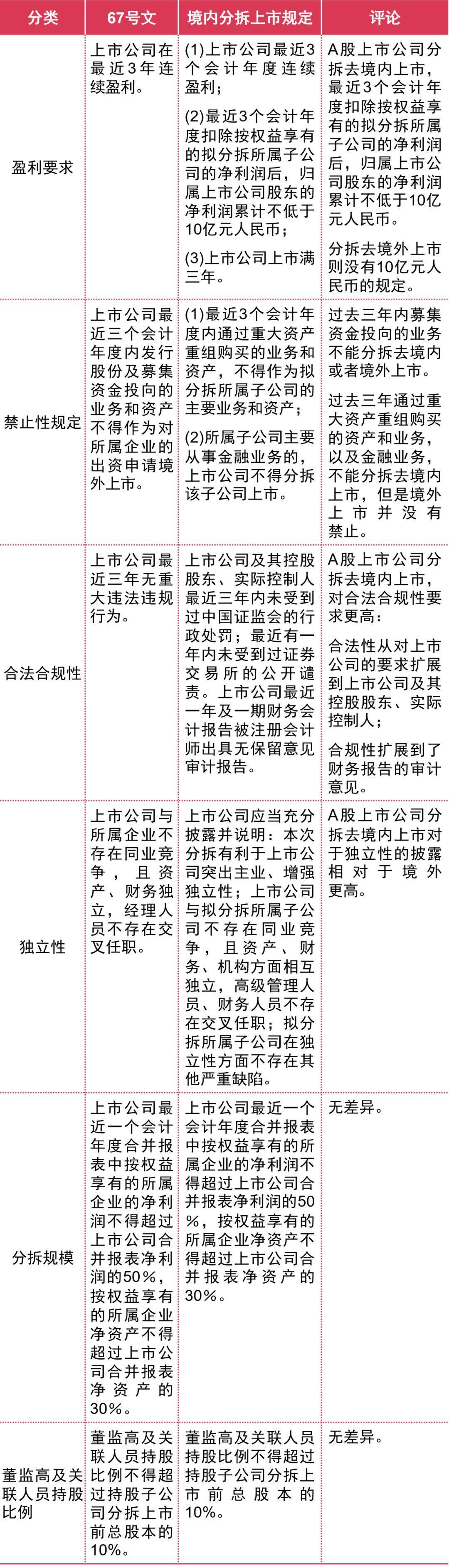 A股、港股、美股、新加坡等主流资本市场分拆上市攻略