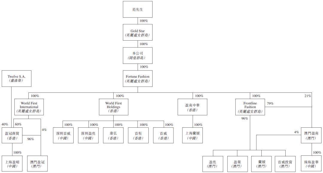 尚晋国际,109个品牌的时装分销商,递交招股书,拟香港上市