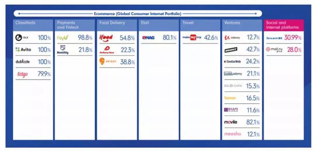 腾讯大股东Prosus上市:全球十大、欧洲最大的互联网公司,市值超千亿美元