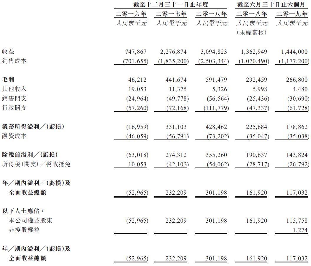 达力普,来自河北沧州、中国第三大石油专用管制造商,再次递交招股书、拟香港主板上市