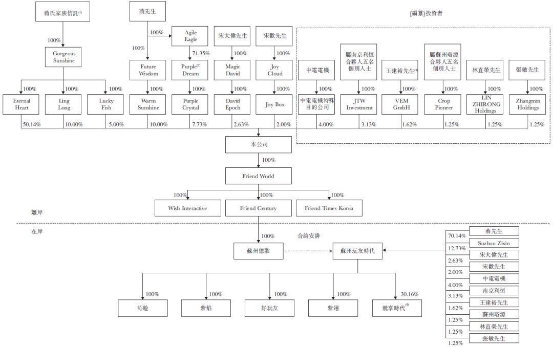 苏州玩友时代,中国排名第一的女性向中国古风手机游戏开发运营商,再次递交招股书、拟主板上市