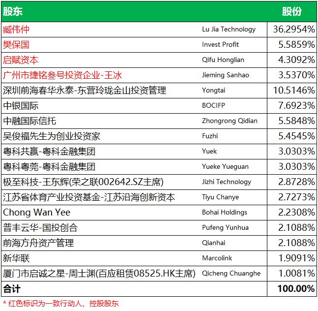 驴迹科技,中国最大的在线智能电子导览提供商,递交招股书,拟香港主板上市