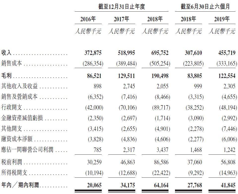 时代邻里,由时代中国控股(01233)分拆其物业服务板块,递交招股书,拟香港主板上市