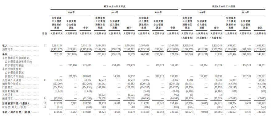 凤祥食品,来自山东聊城阳谷县、中国第二大全面一体化白羽肉鸡生产商 ,递交招股书、拟香港主板上市