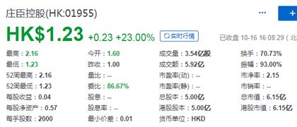 庄臣控股(01955),珠海市国企控股、香港本土最大的环境卫生服务供应商,10月15日在香港成功挂牌上市,募资1.25亿港元