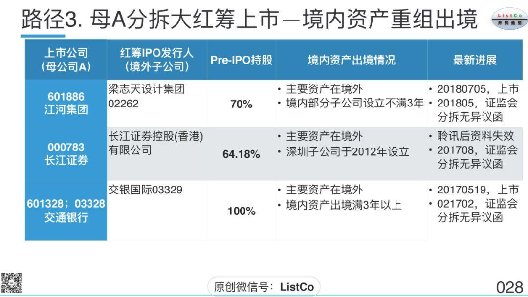 刘成伟:上市公司分拆上市